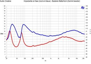 Bastanis Matterhorn - impedantie en fase Gemini tweeter