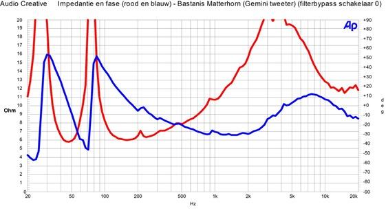 Bastanis Matterhorn - impedantie en fase standaard tweeter, filterschakelaar op 0