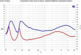 Bastanis Matterhorn - impedantie en fase standaard tweeter