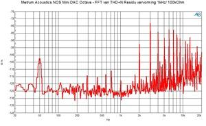 FFT THD n residu 1 kHz 0 dBFS