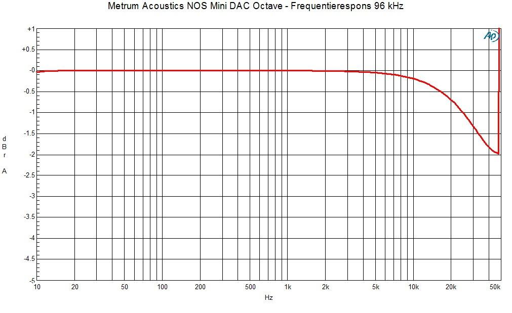 metrum acoustics besloot om het nos dac principe eens naar