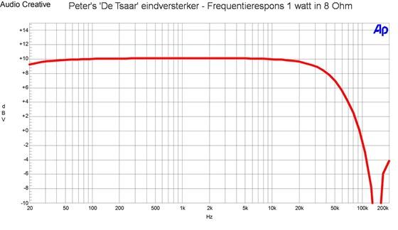 Peters De Tsaar eindversterker - Frequentierespons 1 watt in 8 Ohm