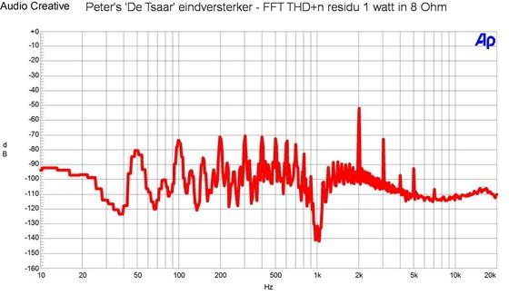Peters De Tsaar eindversterker - THD n 1 watt in 8 OHm