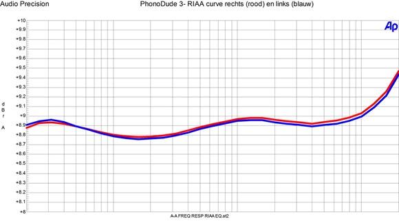 PhonoDude 2014 RIAA correctie