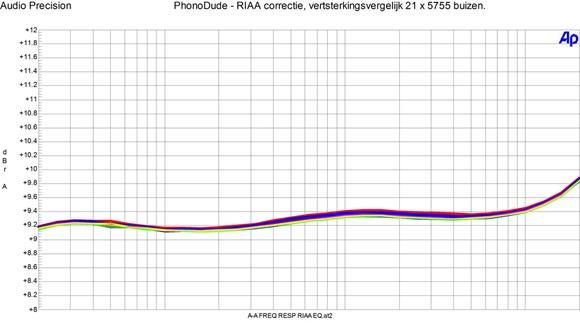 PhonoDude mk 3 - RIAA vergelijk 21 x 5755 buis