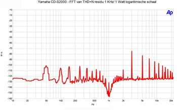 Yamaha A-S2000 THD n log schaal 1watt 1 khz 8 ohm