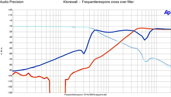 frequentierespons cross over filter